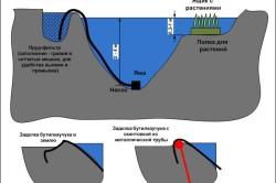 Схема устройства простейшего пруда на даче
