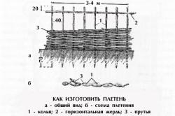 Схема изготовления плетня