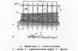 Схема горизонтального плетения изгороди