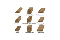 Классификация продуктов деревообработки