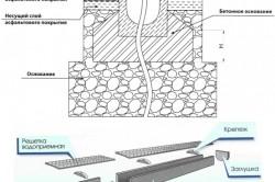 Конструкция и схема установки систем открытого водоотвода