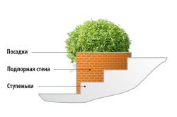Схема подпорной стенки в ландшафтном дизайне на склоне