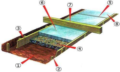 Этапы работы по бетонированию бетонной дорожки