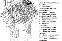 Схема чертежа домика для колодца