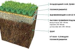 Схема газонной решетки для стоянки