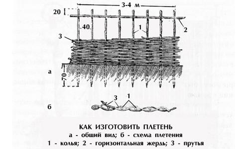 Схема изготовления плетня для беседки