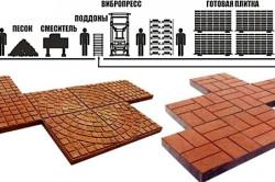 Схема изготовления плитки вибропрессованием