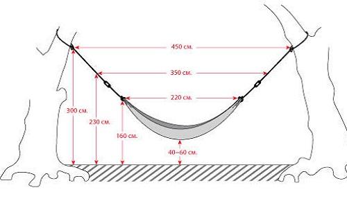 Схема правильного подвешивания гамака