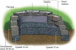 Схема кладки полукруглого уличного камина