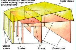 Схема крыши для летней кухни