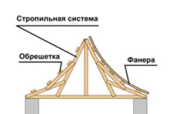 Схема крыши китайской беседки