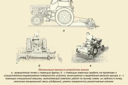 Схема механического посева газона