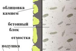 Схема облицовки фундамента камнем