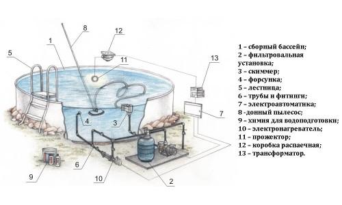 Схема подключения и обвязки бассейна
