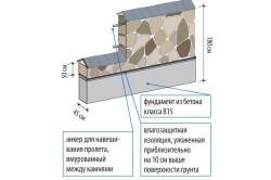 Схема подпорной стенки из натурального камня