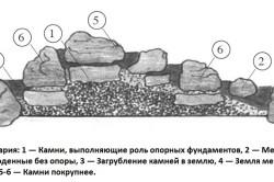 Схема рокария из камней