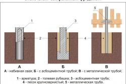 Схема столбчатого заглубленного фундамента