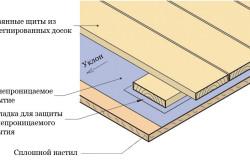 Схема теплоизоляции пола веранды