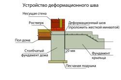 Схема устройства деформационного шва фундамента под веранду