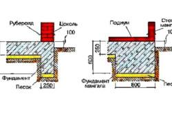 Схема устройства фундамента для мангала из камня