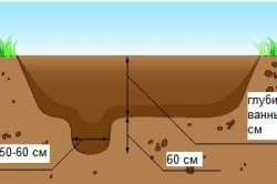 Схема устройства ямы для пруда