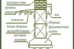 Схема устройства ленточного сборного фундамента для оранжереи