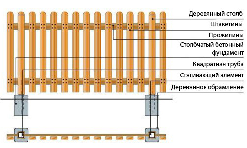 Схема забора из штакетника