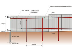Схема забора на столбчатых опорах