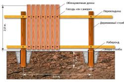 Схема забора с деревянными столбами