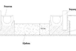 Схема заливки дорожки цементом