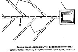 Устройство закрытой дренажной системы