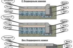 Варианты ограждения тротуарных зон бордюрным камнем