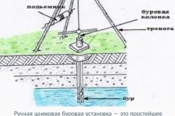 Схема ручного бурения скважины