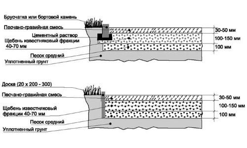 Схема дорожки из брусчатки или доски