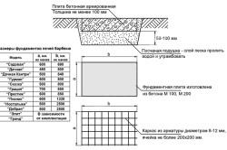 Схема размеров фундамента для печи