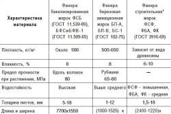 Таблица технических характеристик фанеры