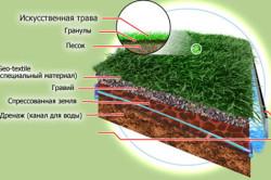 Схема укладки искусственной травы
