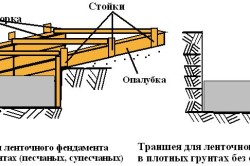 Схема опалубки фундамента для деревянной теплицы из оконных рам