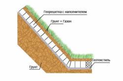 Схема укрепления откосов дренажной канавы