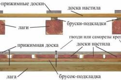 Схема устройства пола на открытой веранде