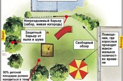 Правила выбора места для детской площадки