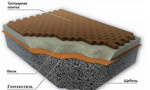Схема устройства садовой дорожки с геотекстилем