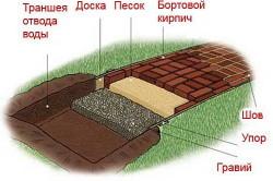Схема садовой дорожки из кирпича