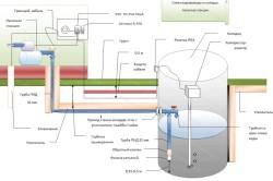 Схема монтажа зимнего водопровода из колодца