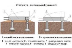 Схема фундамента под дровницу