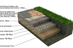 Схема укладки натурального камня с бетонным основанием