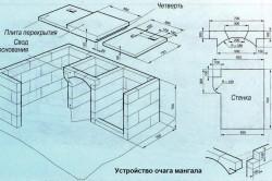 Схема устройства кирпичного мангала