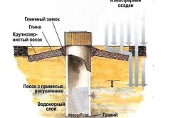 Схема устройства шахтного колодца для дачи