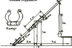 Устройство журавля для колодца