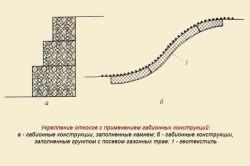 Укрепление откосов с применением габионных конструкций